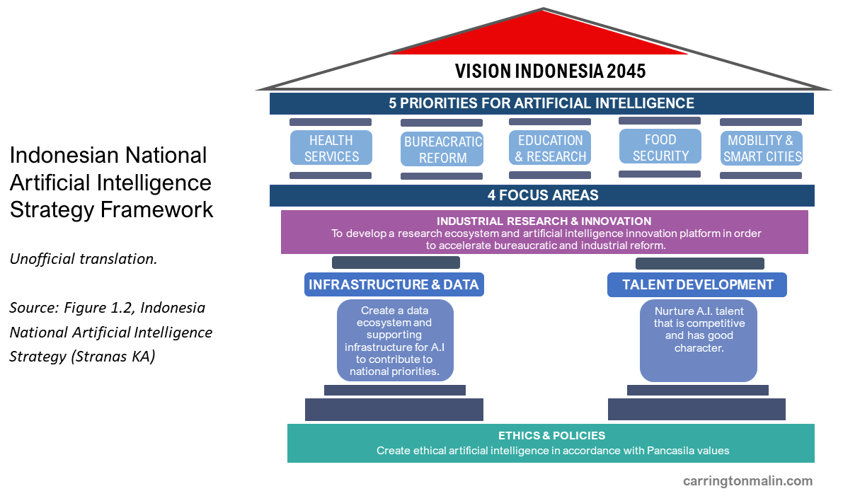 Indonesia National AI Strategy, August 2020