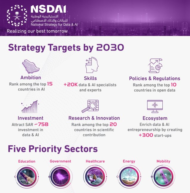 Saudi National Strategy for Data & AI goals