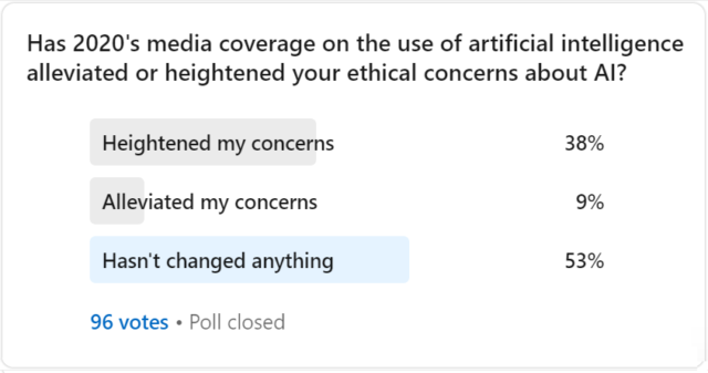 Artificial intelligence ethical concerns poll 2020