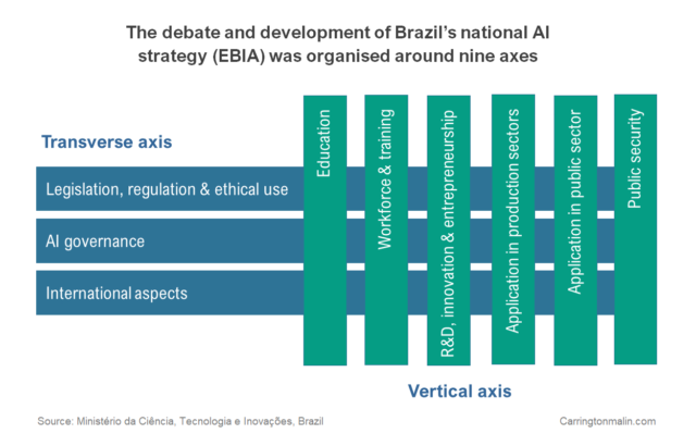 Brazil's national artificial intelligence strategy chart